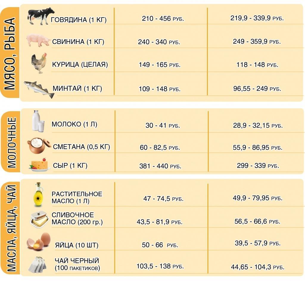цена продуктов2